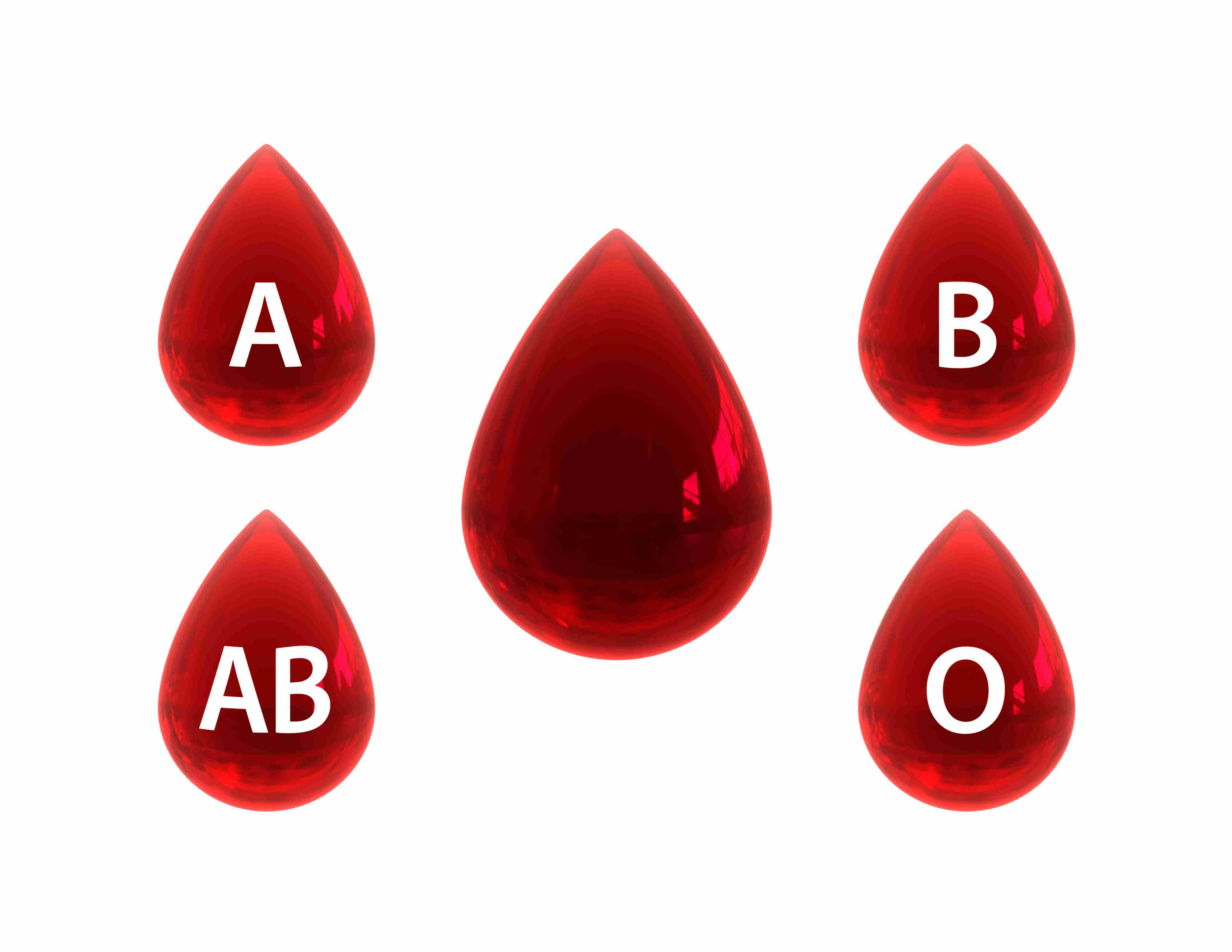 Blood Types - Biology Questions and Answers